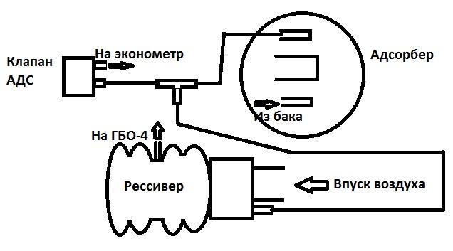 Адсорбер ваз 2107 схема подключения